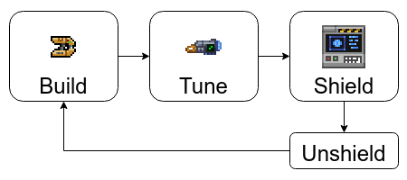 build-tune-shield-loop.png